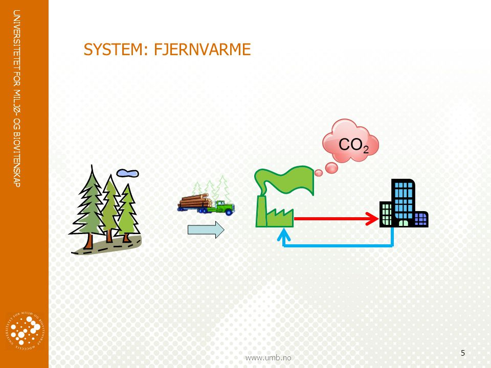 SYSTEM: FJERNVARME CO2