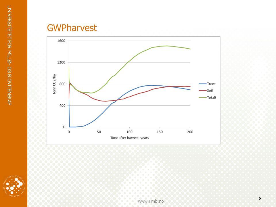 GWPharvest