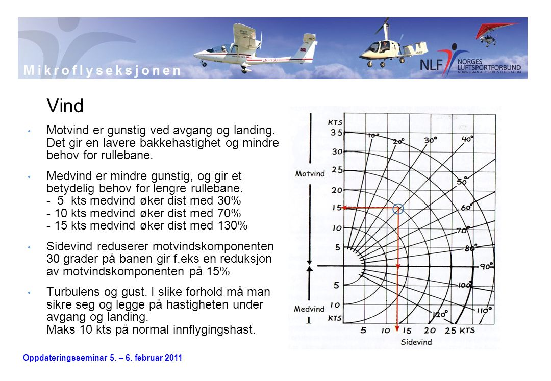 Vind Motvind er gunstig ved avgang og landing. Det gir en lavere bakkehastighet og mindre behov for rullebane.
