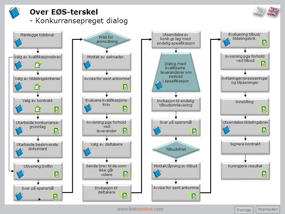 Over EØS-terskel - Konkurransepreget dialog
