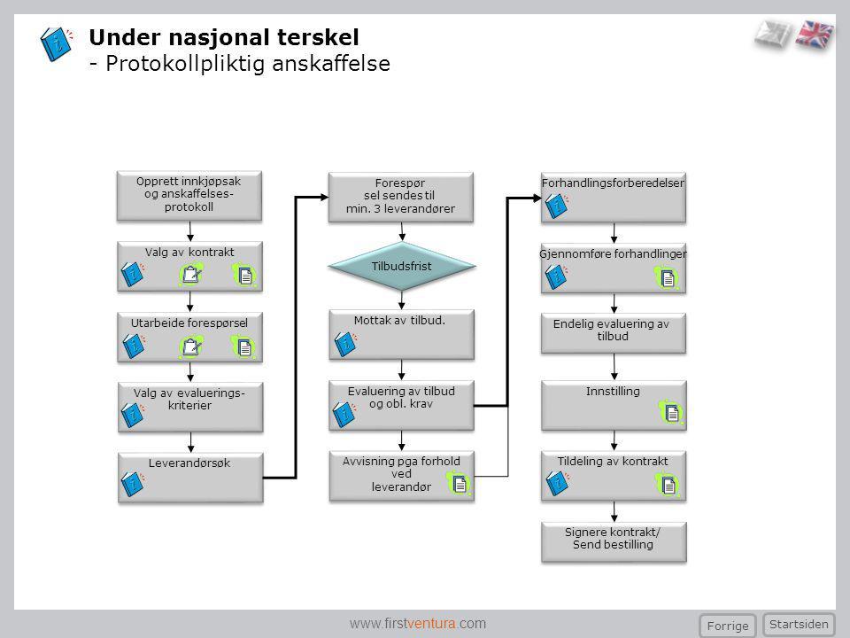 Under nasjonal terskel - Protokollpliktig anskaffelse