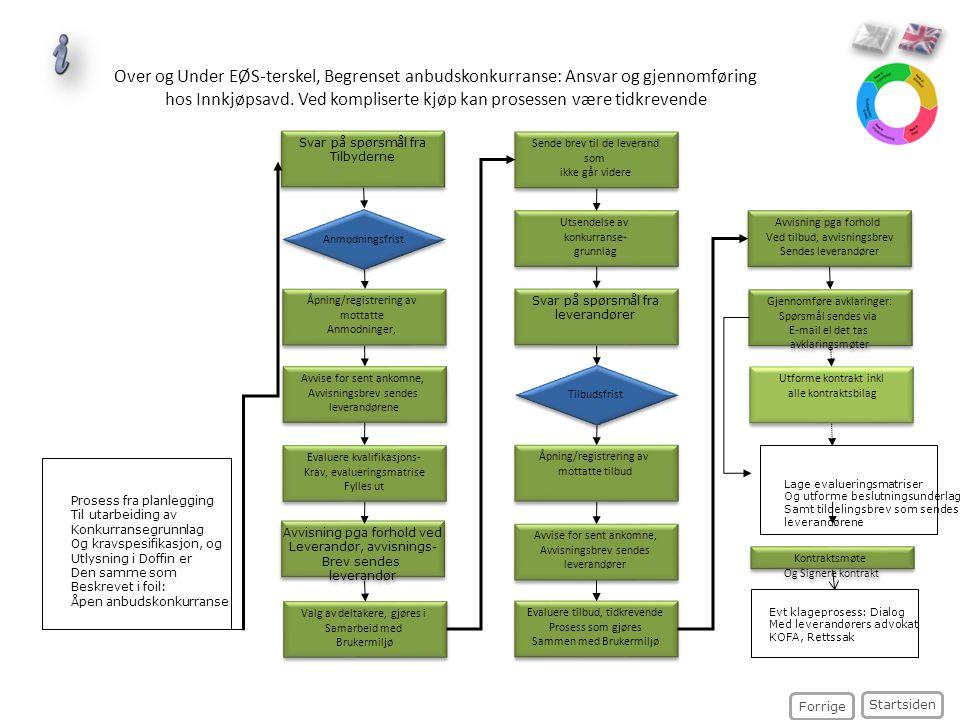 Over og Under EØS-terskel, Begrenset anbudskonkurranse: Ansvar og gjennomføring hos Innkjøpsavd. Ved kompliserte kjøp kan prosessen være tidkrevende