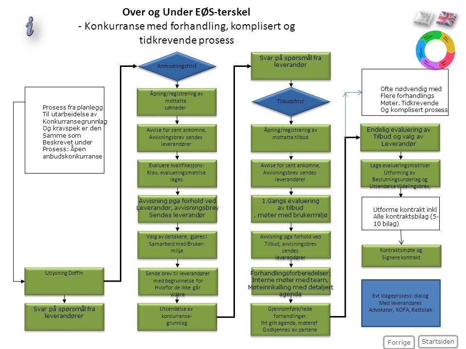 Over og Under EØS-terskel - Konkurranse med forhandling, komplisert og tidkrevende prosess