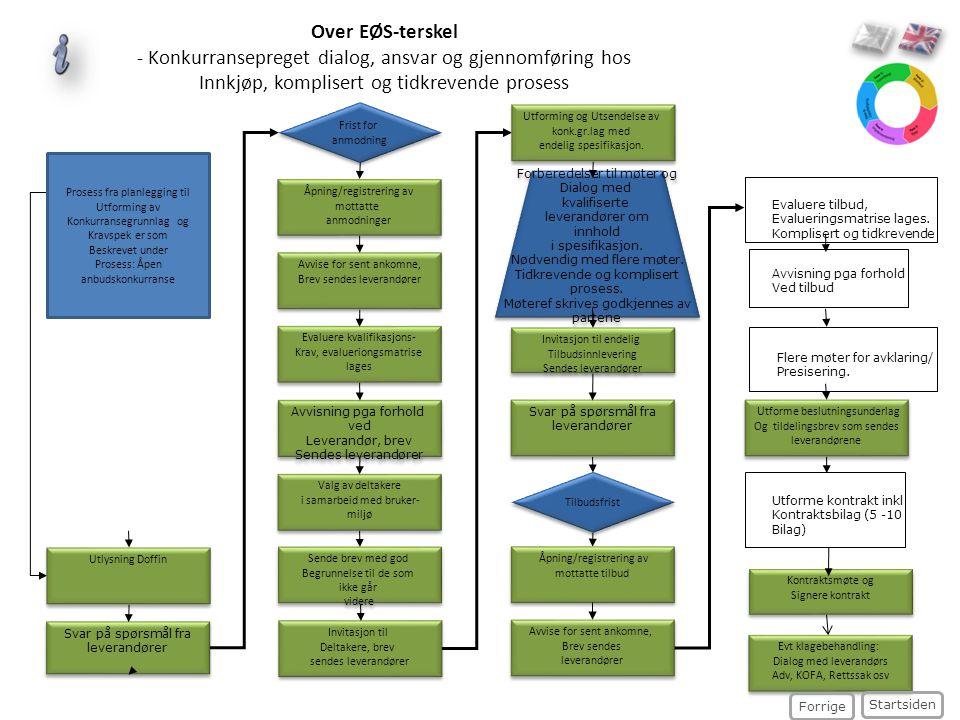 Over EØS-terskel - Konkurransepreget dialog, ansvar og gjennomføring hos Innkjøp, komplisert og tidkrevende prosess