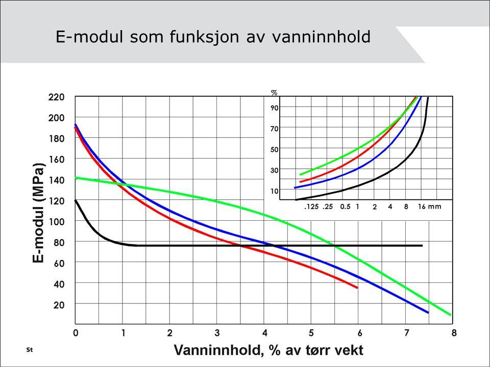 E-modul som funksjon av vanninnhold