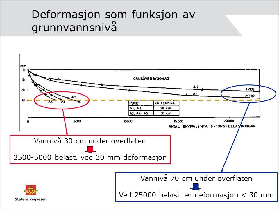 Deformasjon som funksjon av grunnvannsnivå