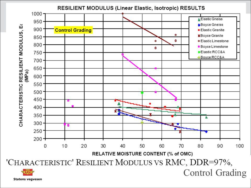 Viser at resilientmodulen reduseres med økende vanninnhold
