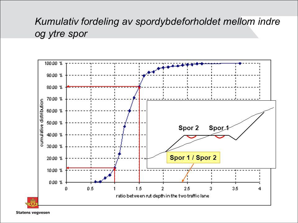 Kumulativ fordeling av spordybdeforholdet mellom indre og ytre spor