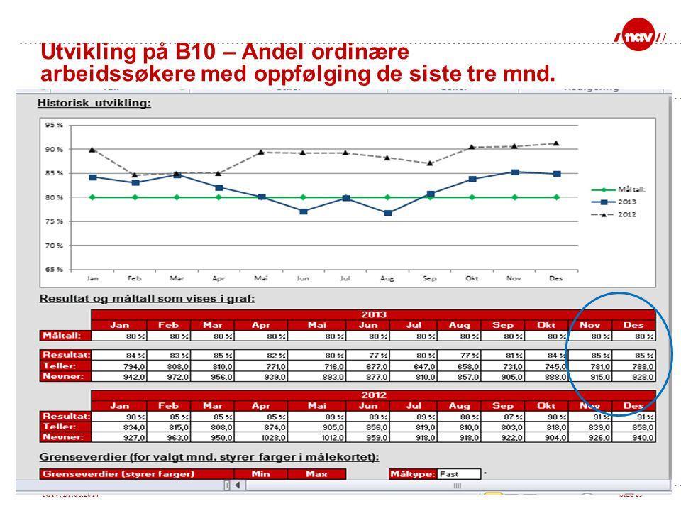 Utvikling på B10 – Andel ordinære arbeidssøkere med oppfølging de siste tre mnd.