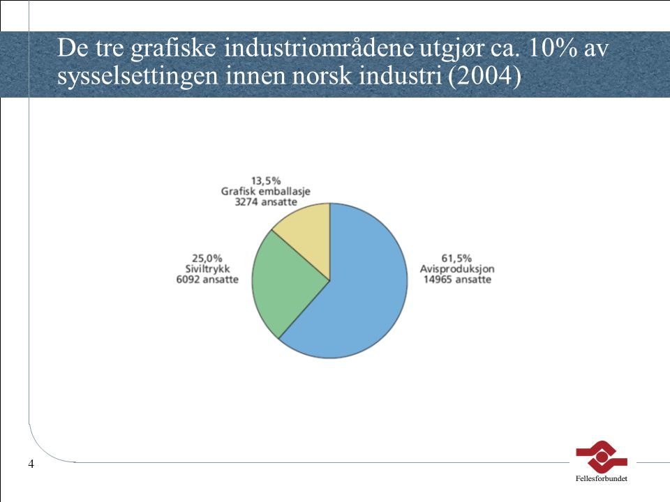 De tre grafiske industriområdene utgjør ca