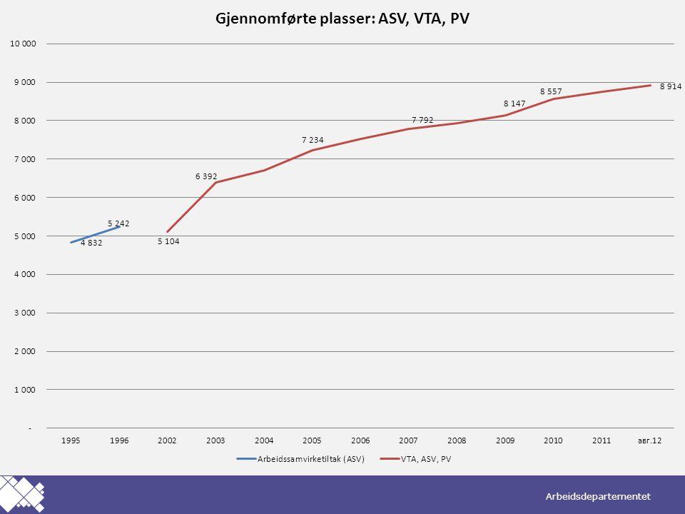 Det er skjedd en økning i VTA-deltakere fra 2002 frem til i dag.