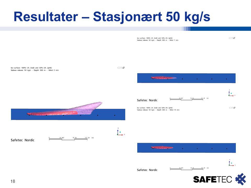 Resultater – Stasjonært 50 kg/s