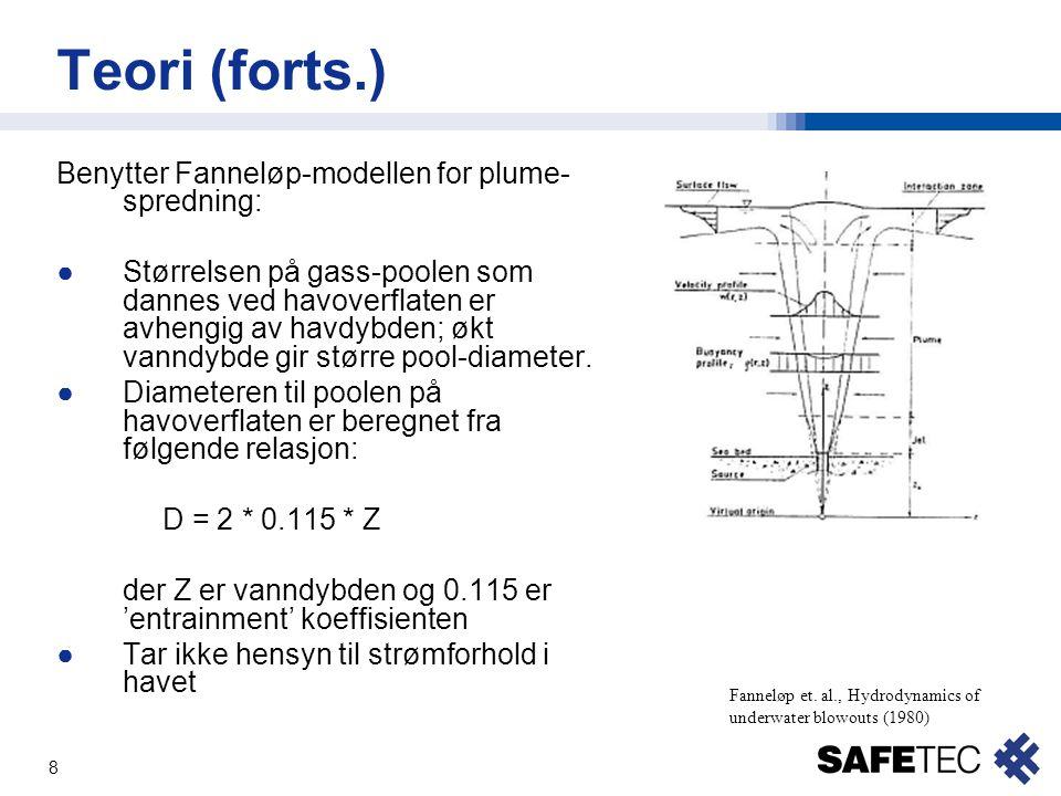 Teori (forts.) Benytter Fanneløp-modellen for plume-spredning: