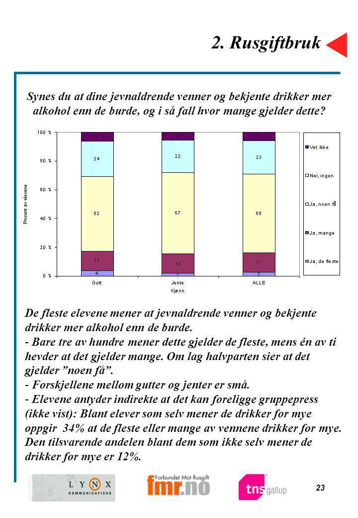 2. Rusgiftbruk Synes du at dine jevnaldrende venner og bekjente drikker mer alkohol enn de burde, og i så fall hvor mange gjelder dette