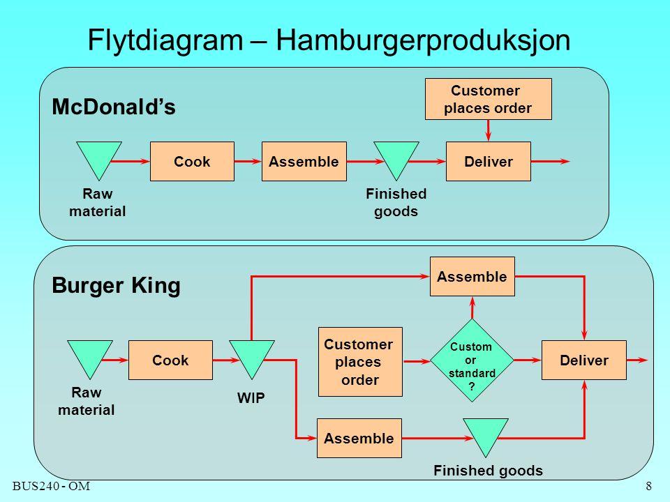 Flytdiagram – Hamburgerproduksjon