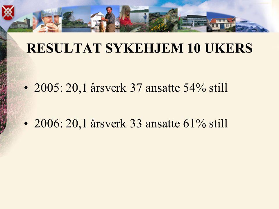 RESULTAT SYKEHJEM 10 UKERS