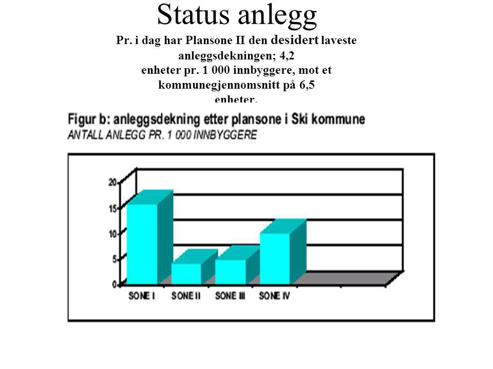 Status anlegg Pr. i dag har Plansone II den desidert laveste anleggsdekningen; 4,2 enheter pr.