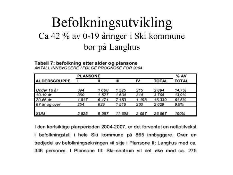 Befolkningsutvikling Ca 42 % av 0-19 åringer i Ski kommune bor på Langhus