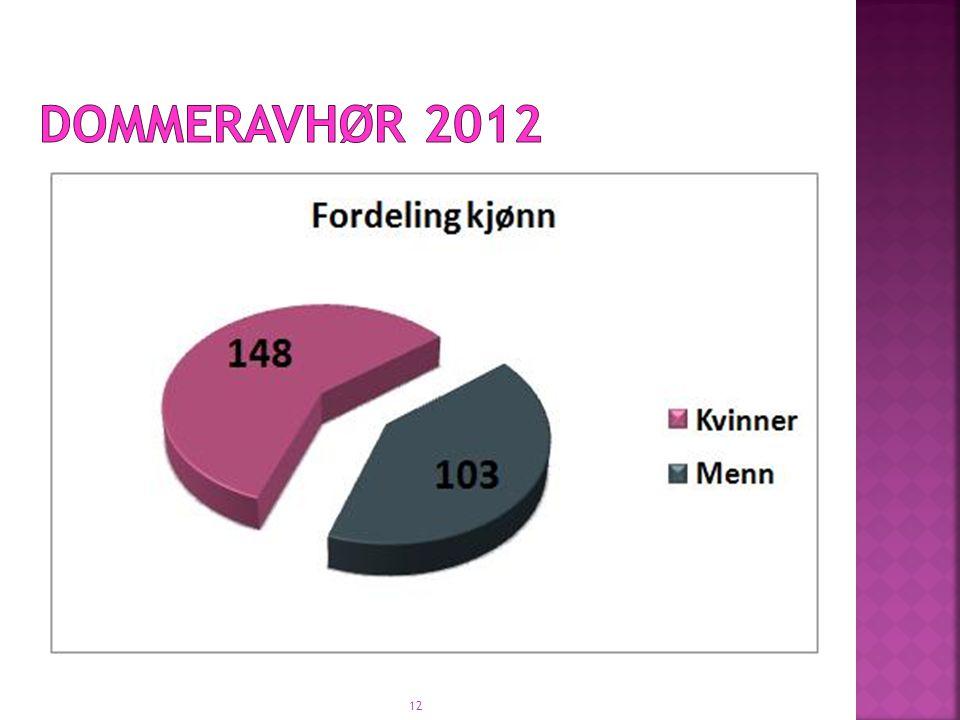dommeravhør 2012 12