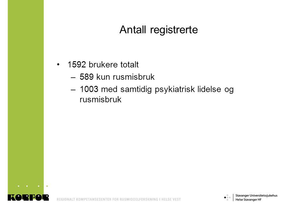 Antall registrerte 1592 brukere totalt 589 kun rusmisbruk