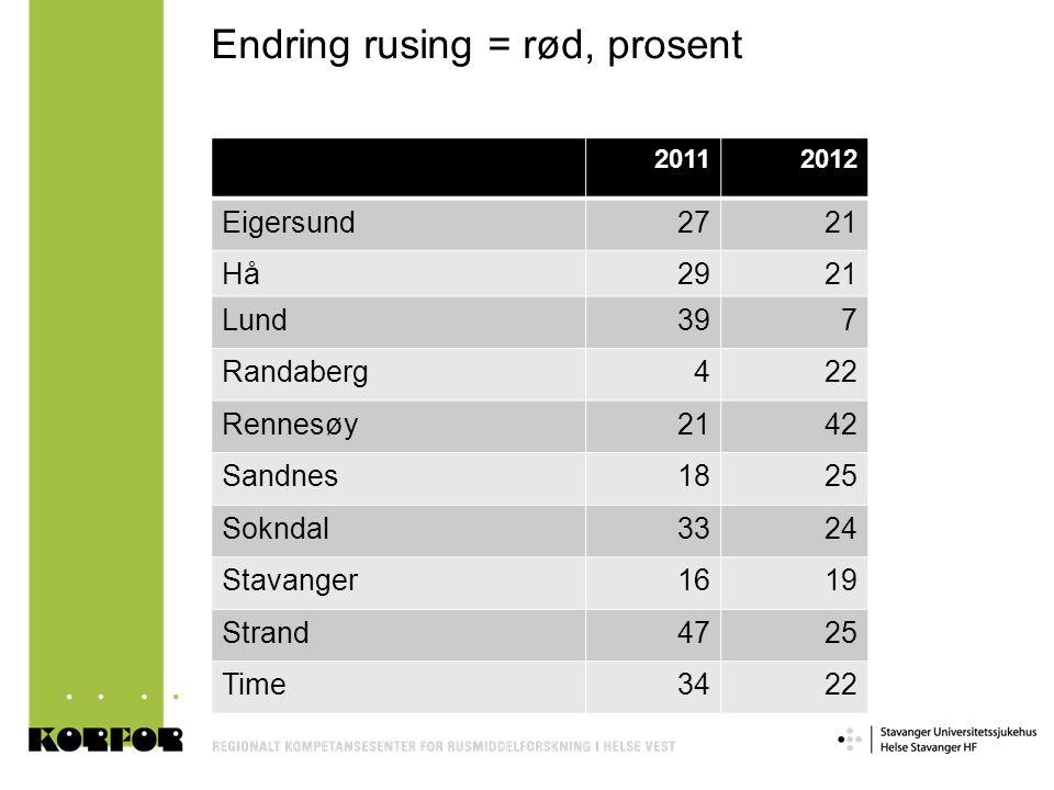 Endring rusing = rød, prosent