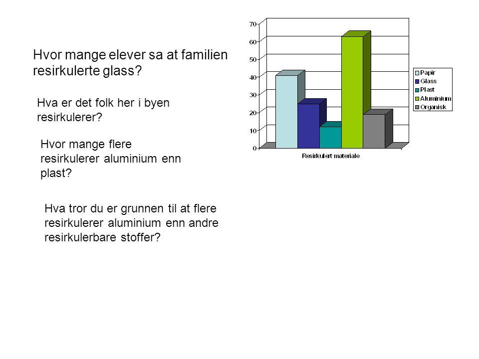 Hvor mange elever sa at familien resirkulerte glass