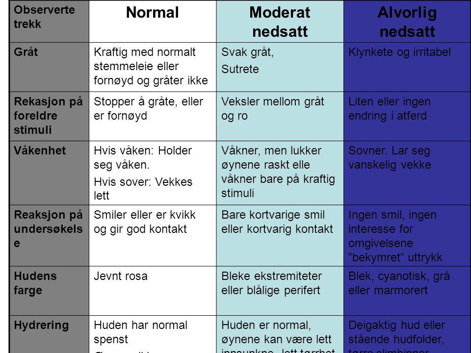 Normal Moderat nedsatt Alvorlig nedsatt