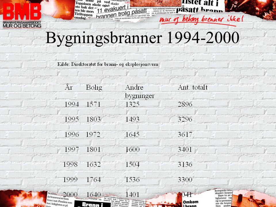 Bygningsbranner 1994-2000