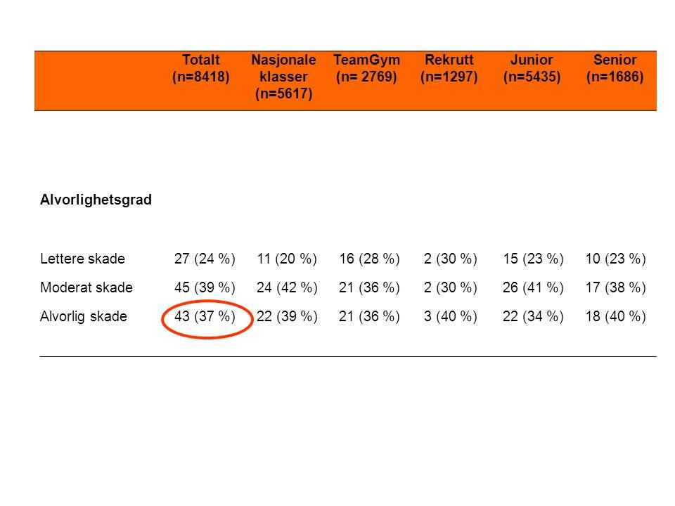 Totalt (n=8418) Nasjonale. klasser. (n=5617) TeamGym. (n= 2769) Rekrutt. (n=1297) Junior (n=5435)