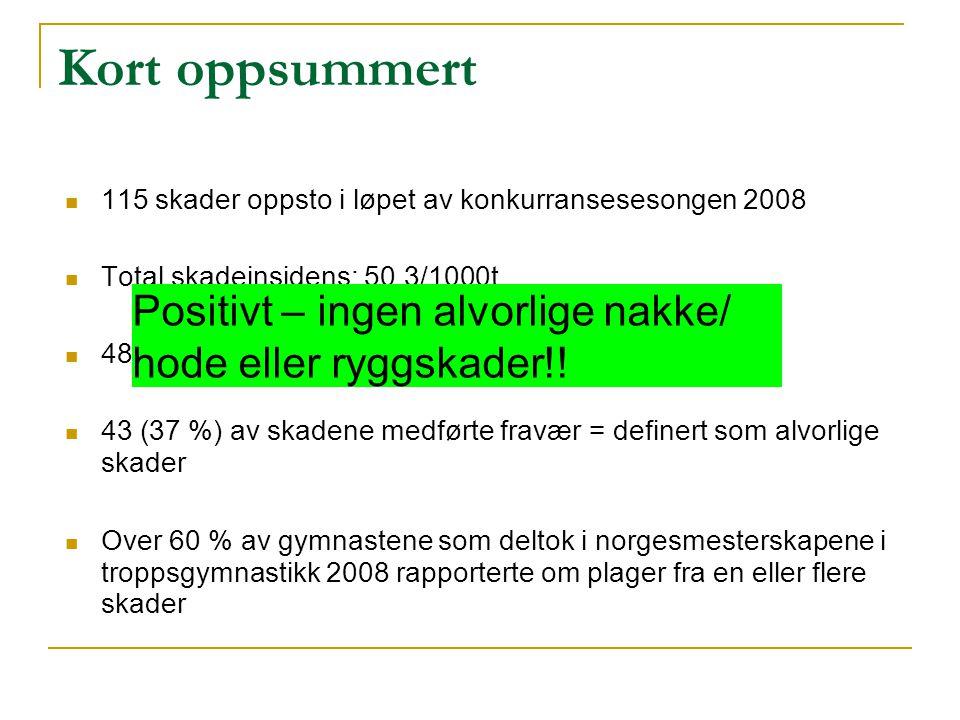 Konklusjon Skadeomfang i norsk troppsgymnastikk vekker bekymring