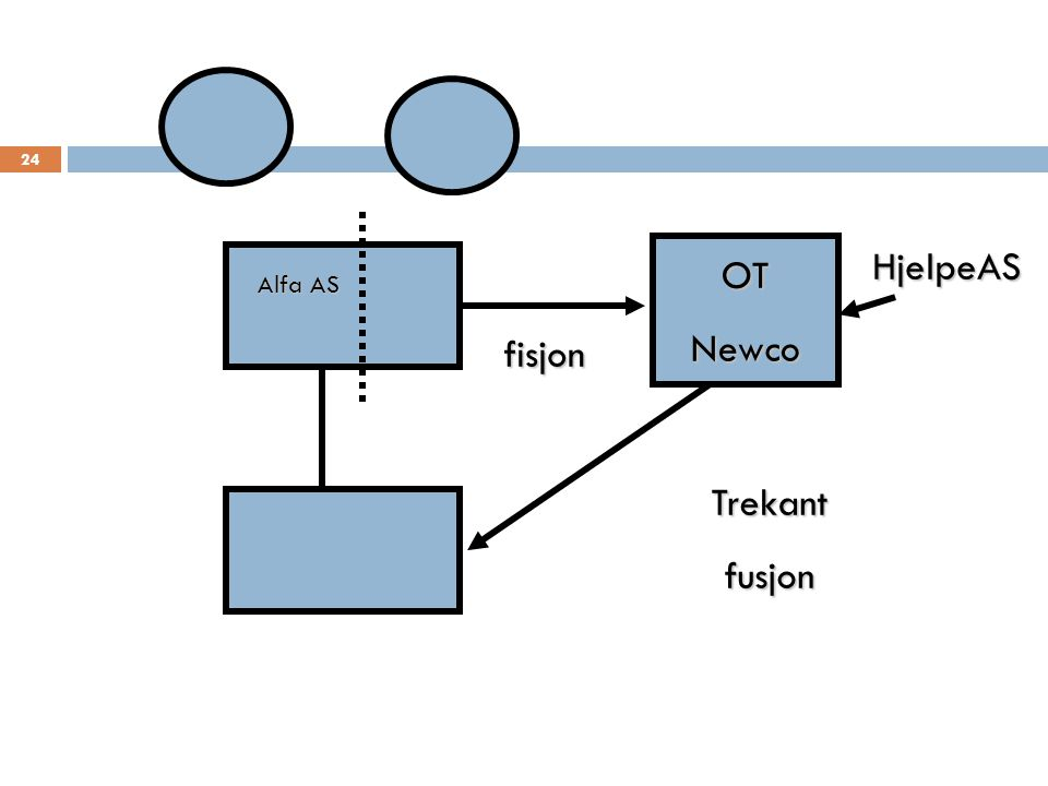 HjelpeAS OT Newco Alfa AS fisjon Trekant fusjon