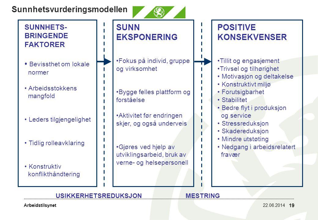 Sunnhetsvurderingsmodellen