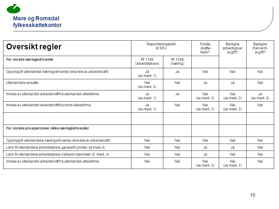 Oversikt regler Rapporteringsplikt til SFU Foreta skatte- trekk
