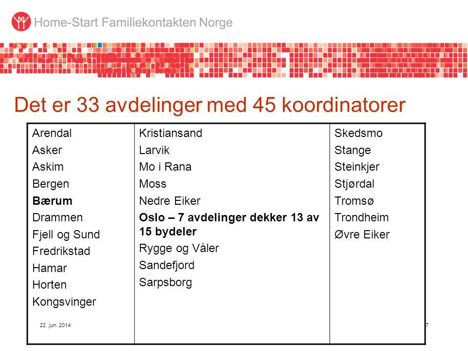 Det er 33 avdelinger med 45 koordinatorer