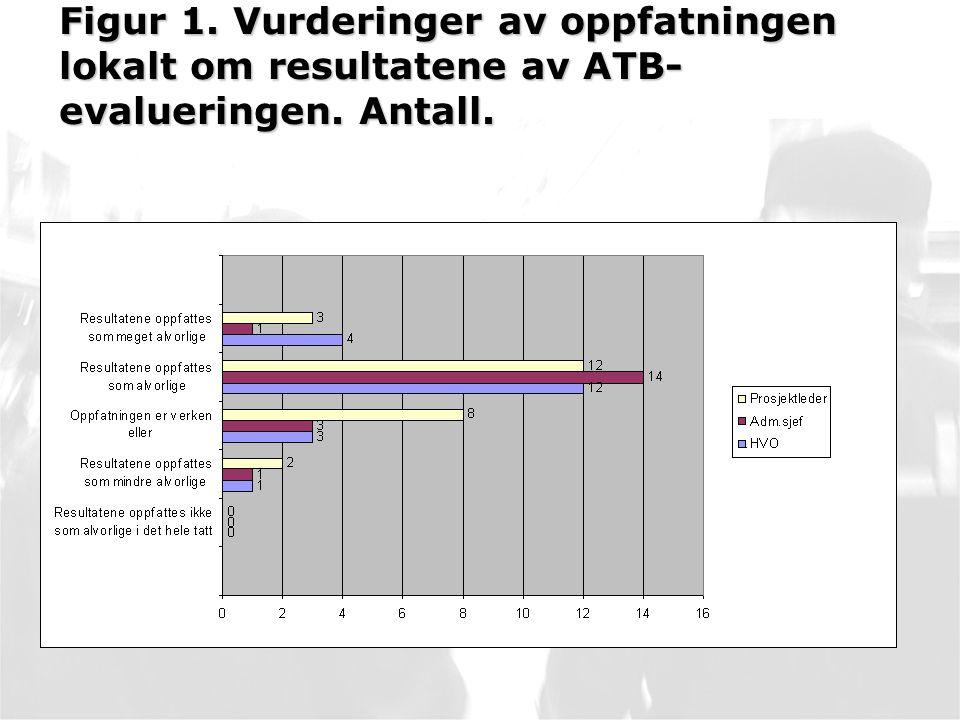 Figur 1. Vurderinger av oppfatningen lokalt om resultatene av ATB-evalueringen. Antall.