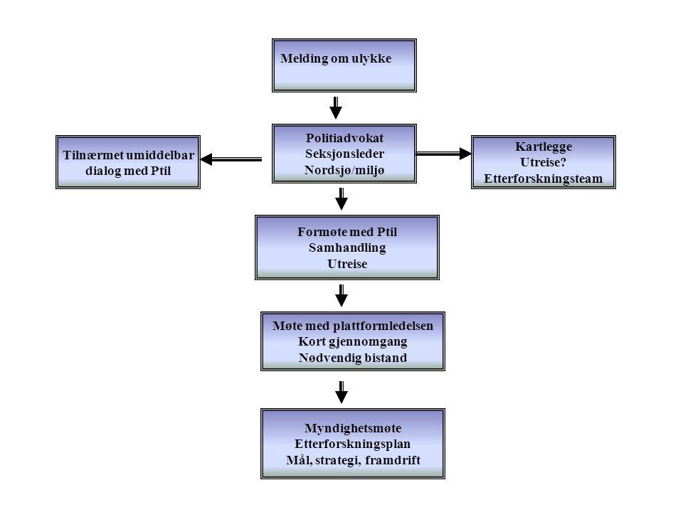 Møte med plattformledelsen Mål, strategi, framdrift