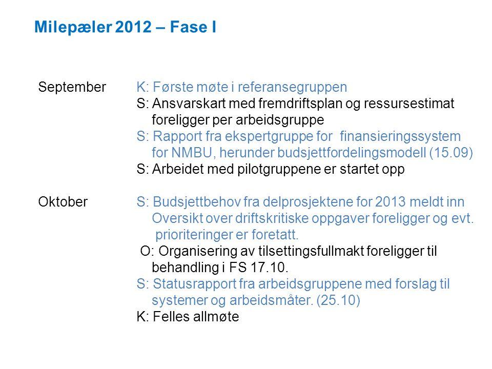 Milepæler 2012 – Fase I September K: Første møte i referansegruppen