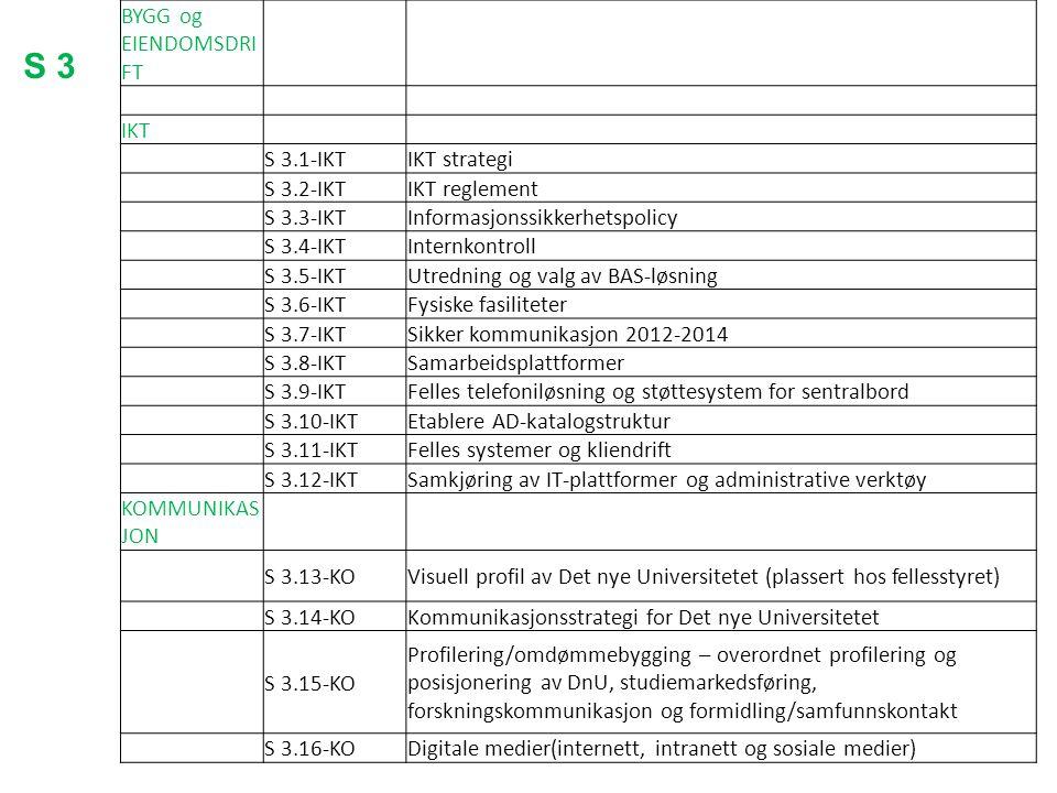 S 3 BYGG og EIENDOMSDRIFT IKT S 3.1-IKT IKT strategi S 3.2-IKT