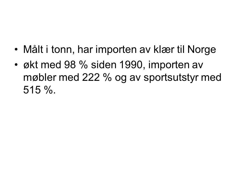 Målt i tonn, har importen av klær til Norge