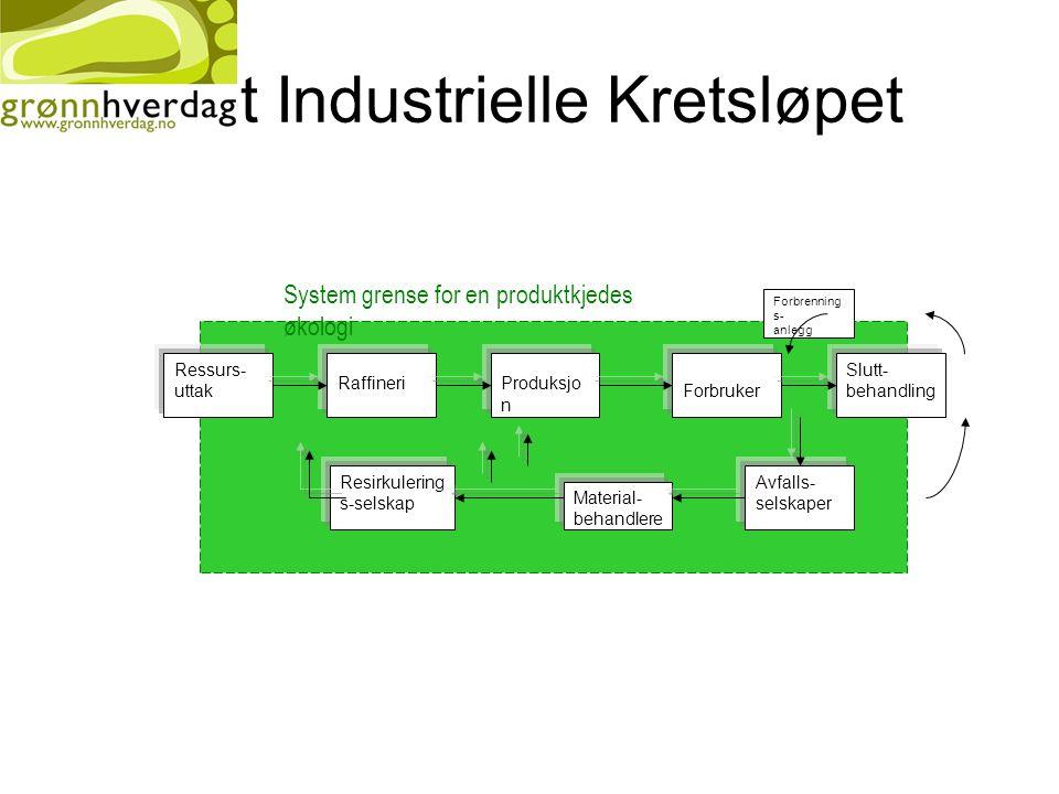 Det Industrielle Kretsløpet