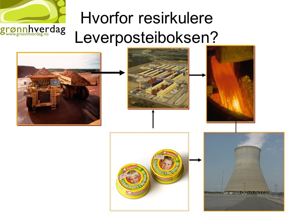 Hvorfor resirkulere Leverposteiboksen