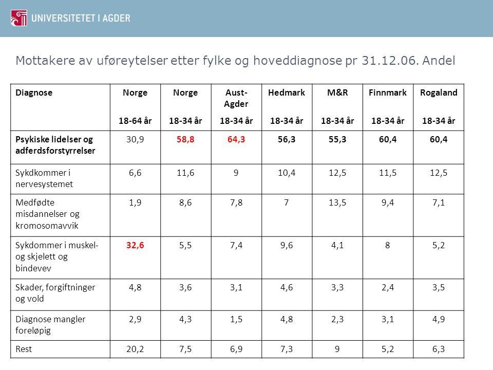 Mottakere av uføreytelser etter fylke og hoveddiagnose pr 31. 12. 06