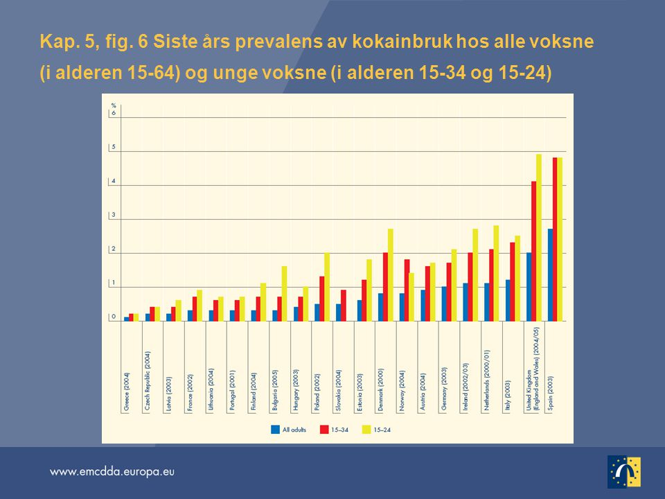 Kap. 5, fig. 6 Siste års prevalens av kokainbruk hos alle voksne (i alderen 15-64) og unge voksne (i alderen 15-34 og 15-24)