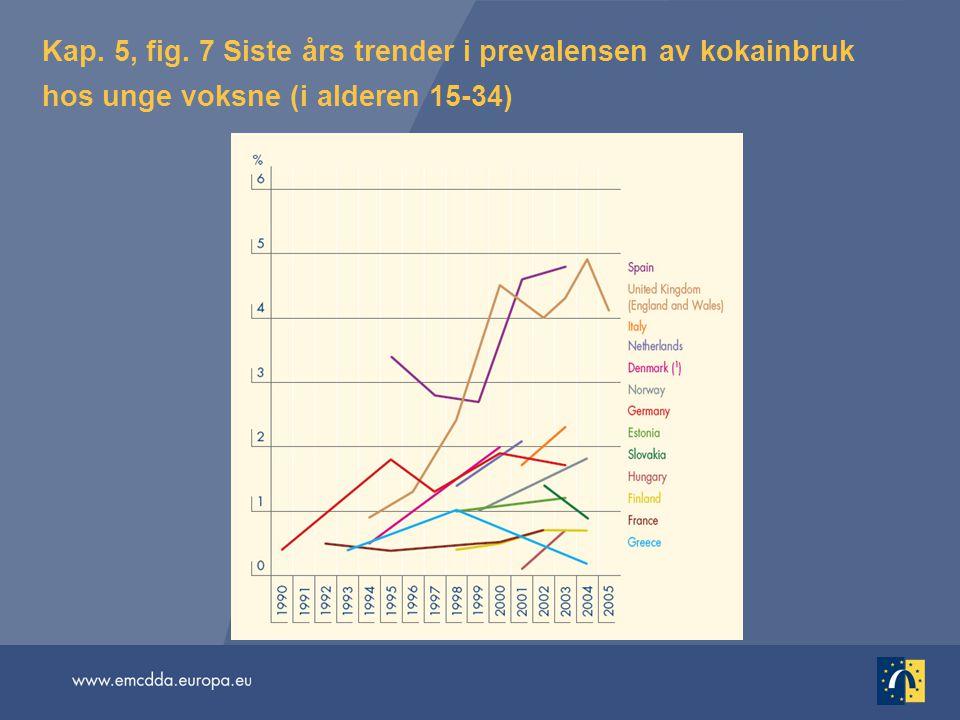 Kap. 5, fig. 7 Siste års trender i prevalensen av kokainbruk hos unge voksne (i alderen 15-34)