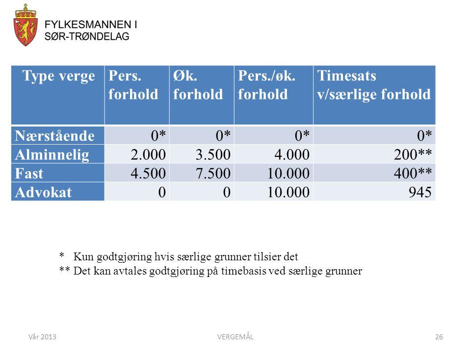 GODTGJØRING Type verge Pers. forhold Øk. forhold Pers./øk.