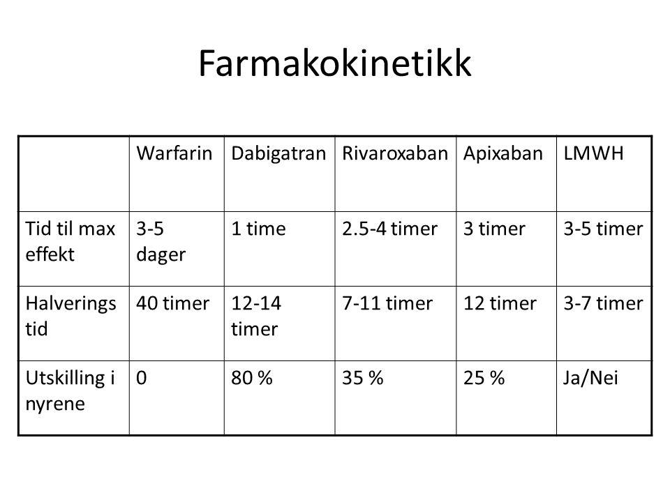 Farmakokinetikk Warfarin Dabigatran Rivaroxaban Apixaban LMWH