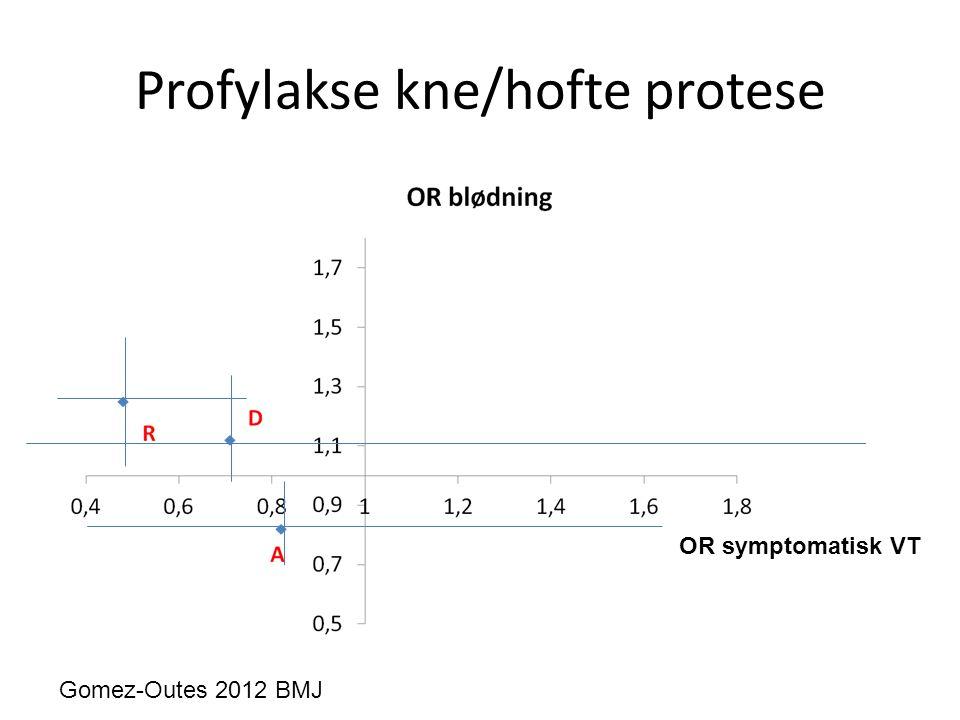 Profylakse kne/hofte protese