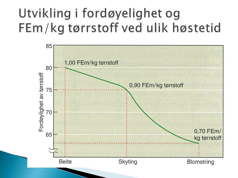 Utvikling i fordøyelighet og FEm/kg tørrstoff ved ulik høstetid