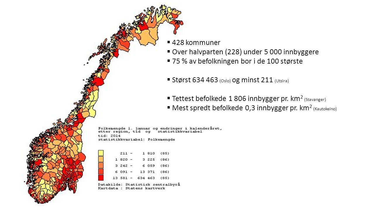 Over halvparten (228) under 5 000 innbyggere