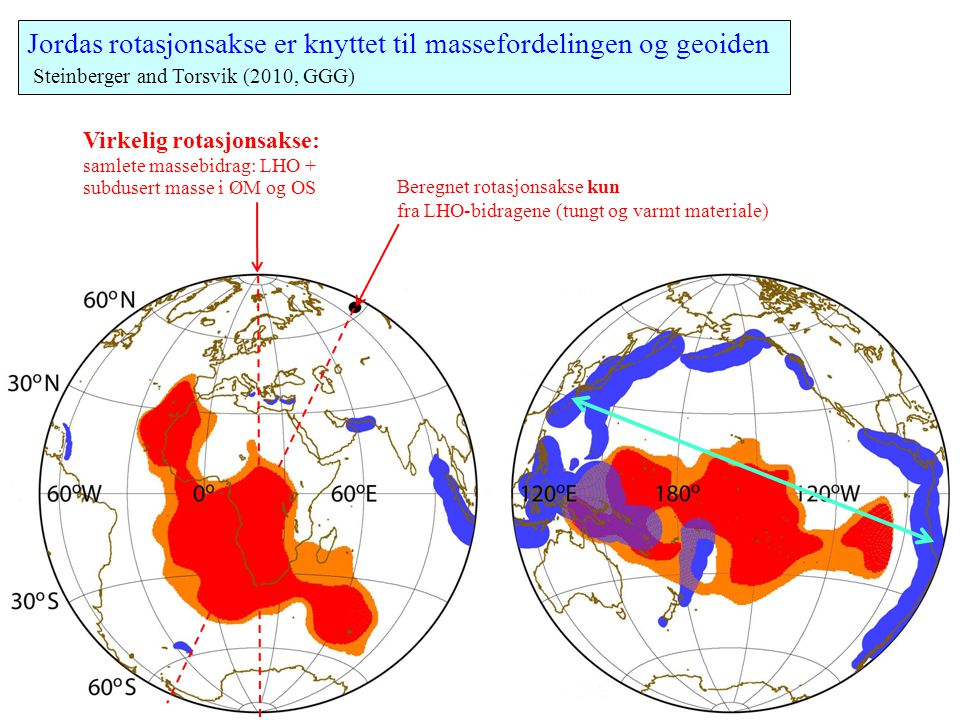 Jordas rotasjonsakse er knyttet til massefordelingen og geoiden